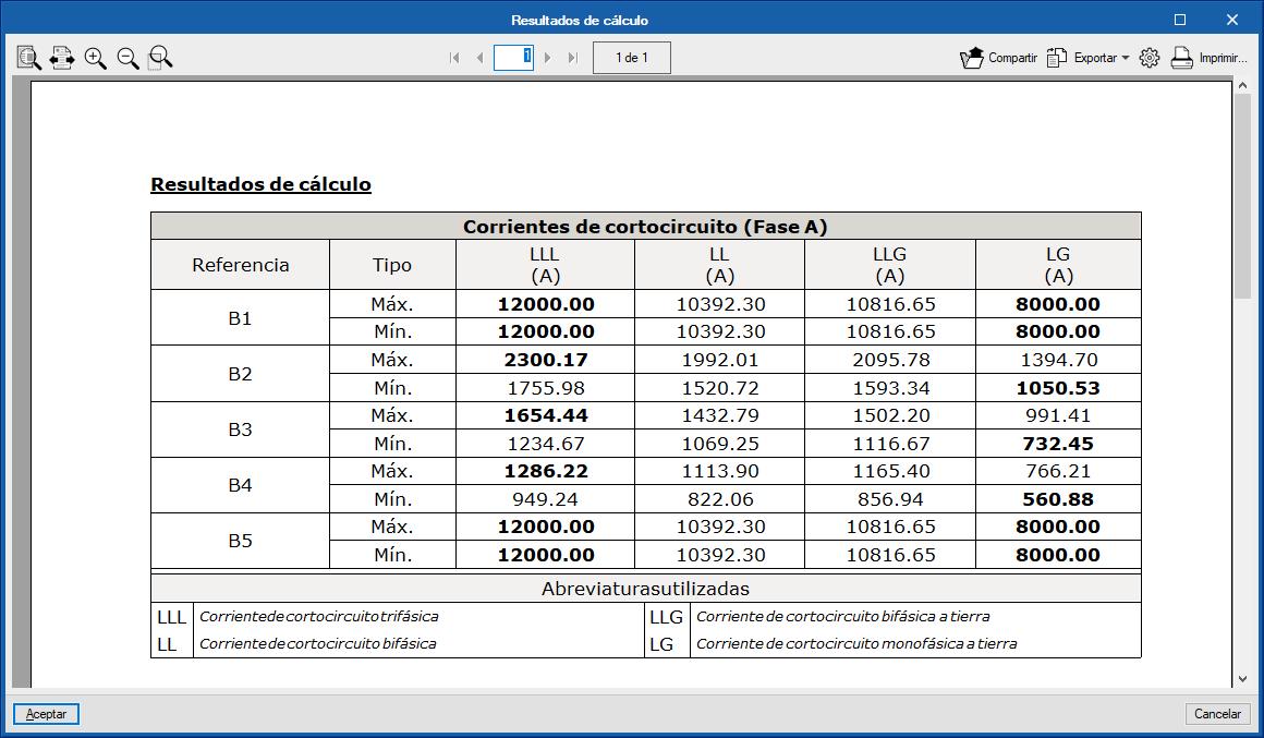 CYPELEC Networks. Corrientes de cortocircuito